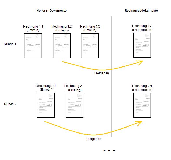 KOBOLD CONTROL Support - Der Rechnungsworkflow in Kobold-Control